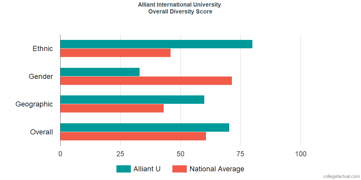 Overall Diversity at Alliant International University