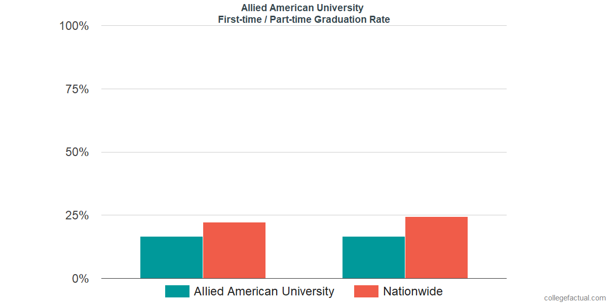 Graduation rates for first time / part-time students at Allied American University