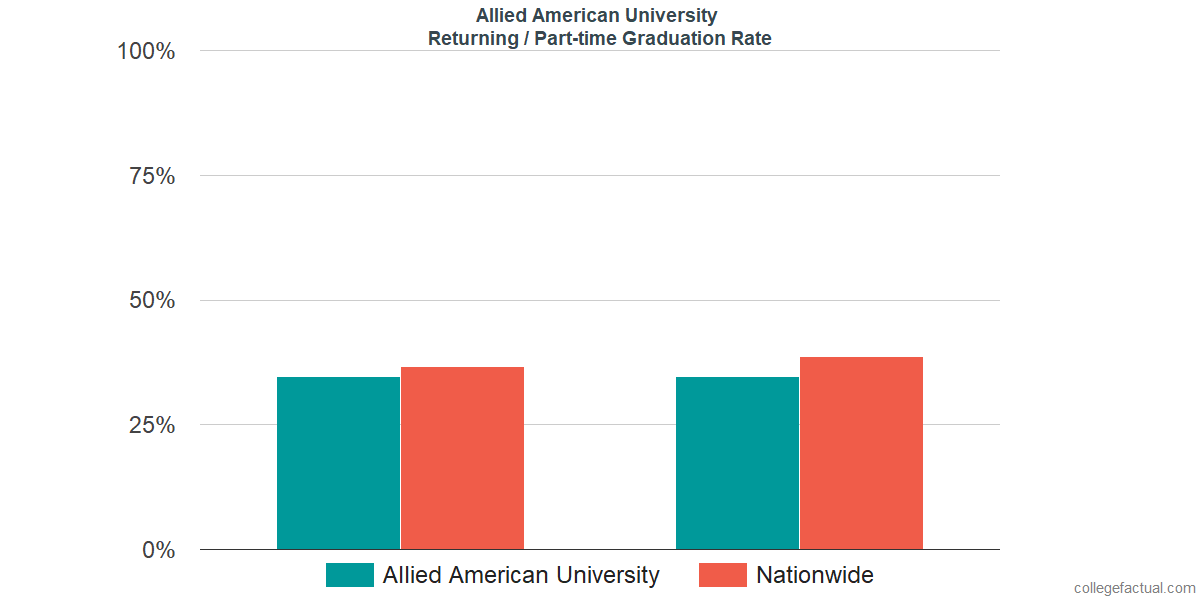 Graduation rates for returning / part-time students at Allied American University