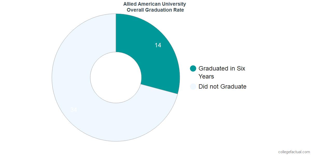 Undergraduate Graduation Rate at Allied American University