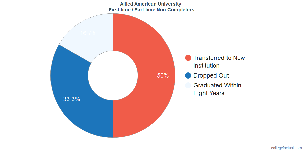 Non-completion rates for first time / part-time students at Allied American University