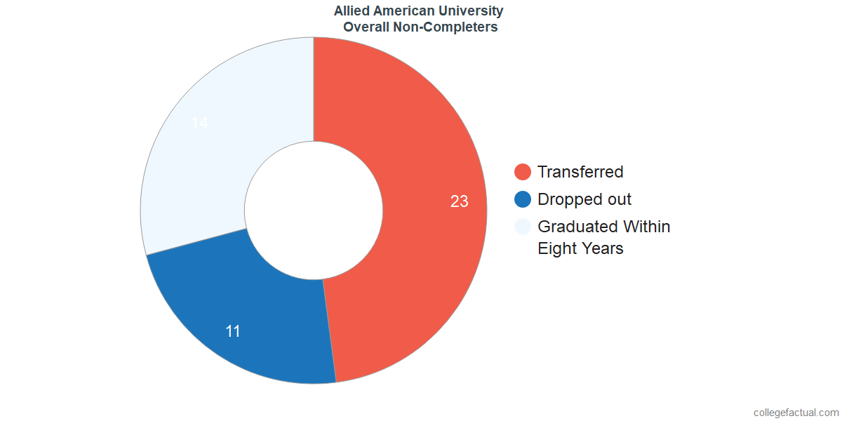 outcomes for students who failed to graduate from Allied American University