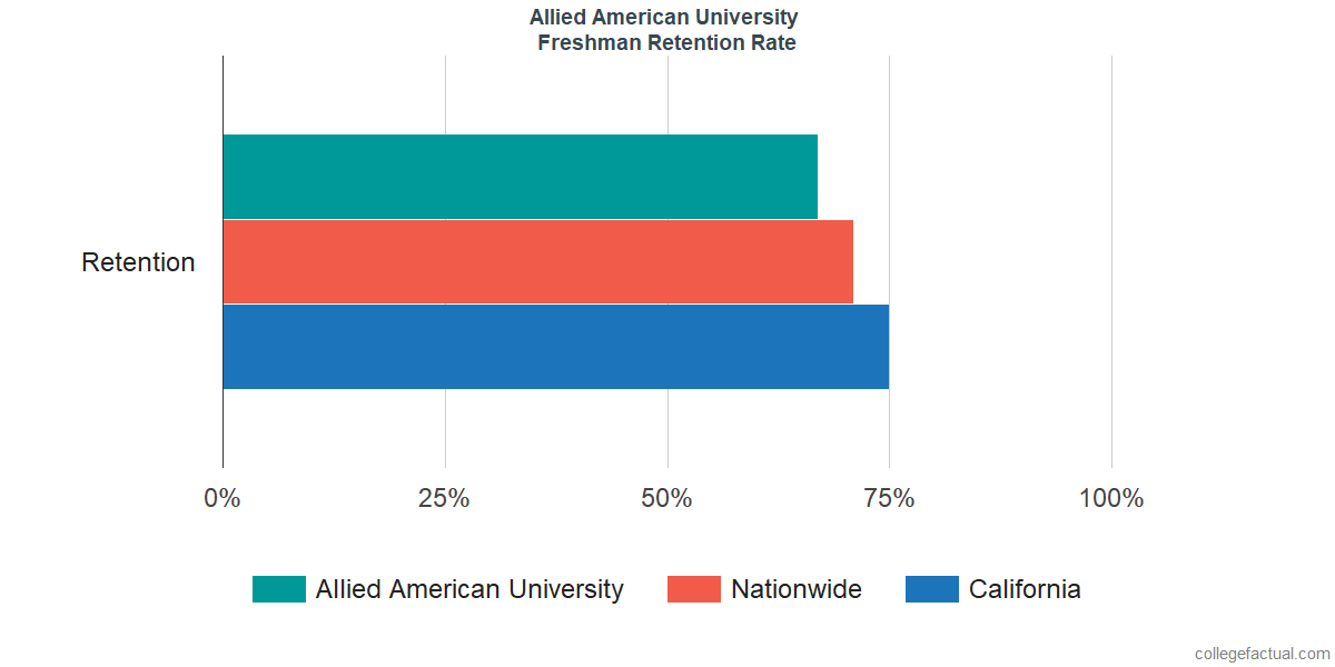 Freshman Retention Rate at Allied American University