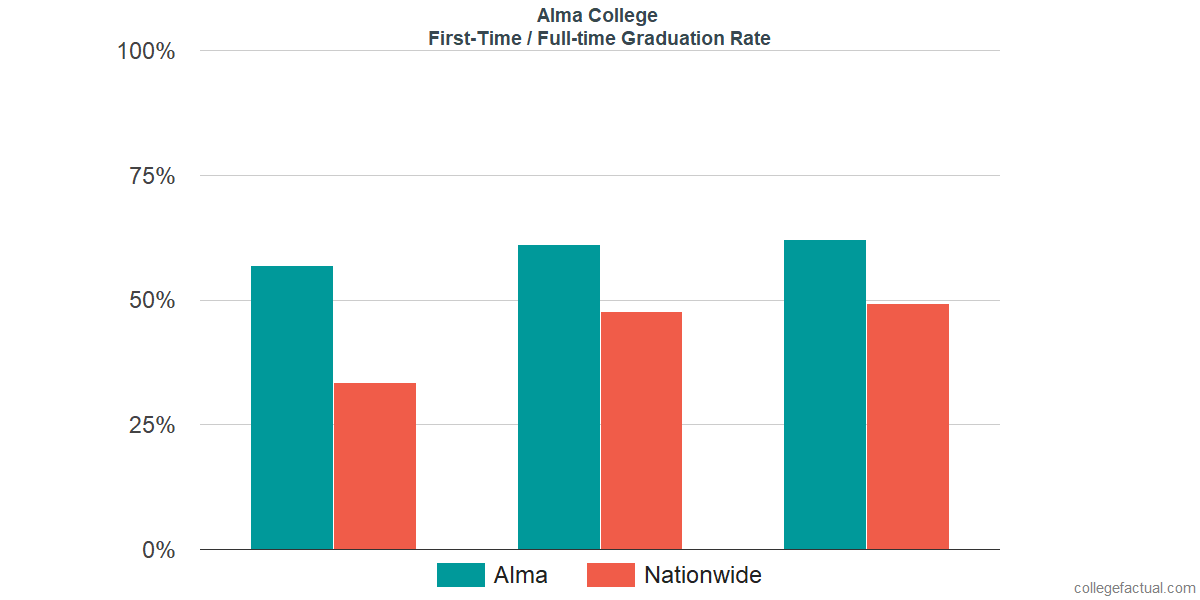 Graduation rates for first-time / full-time students at Alma College