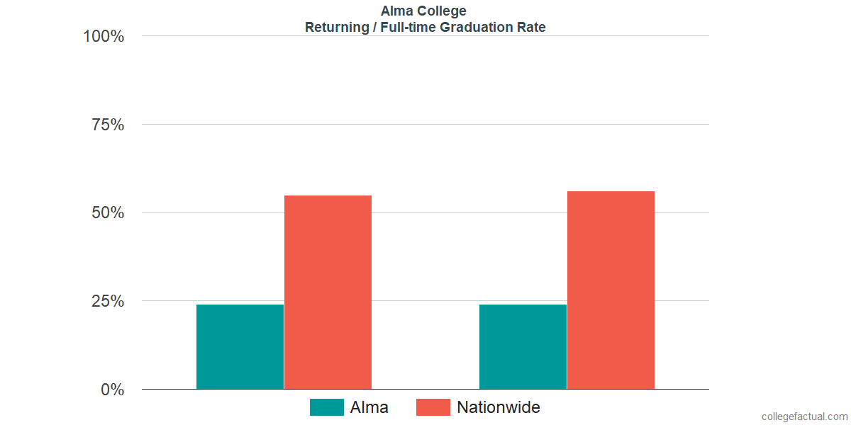 Graduation rates for returning / full-time students at Alma College
