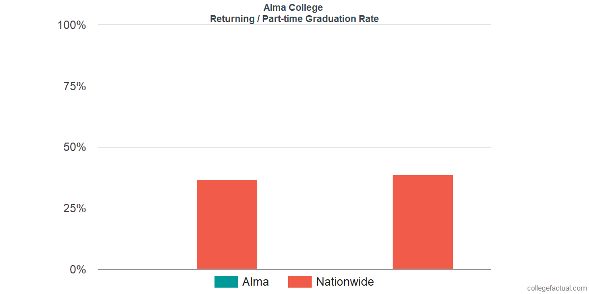 Graduation rates for returning / part-time students at Alma College