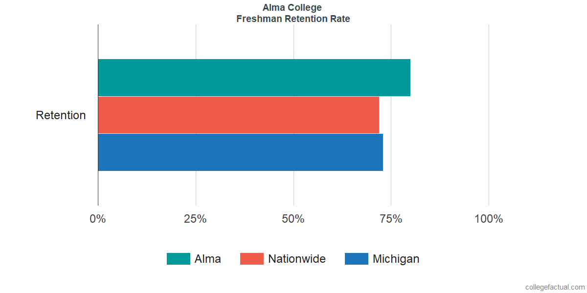 Freshman Retention Rate at Alma College