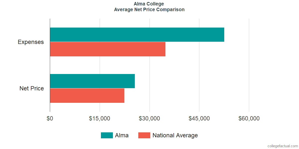 Net Price Comparisons at Alma College