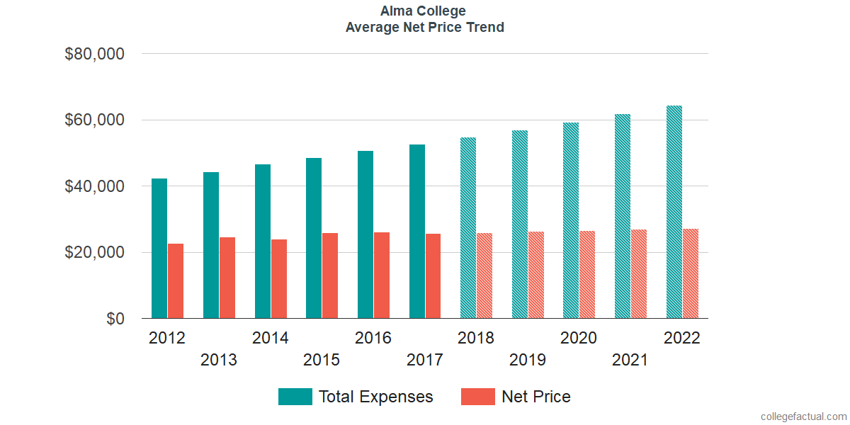 Net Price Trends at Alma College