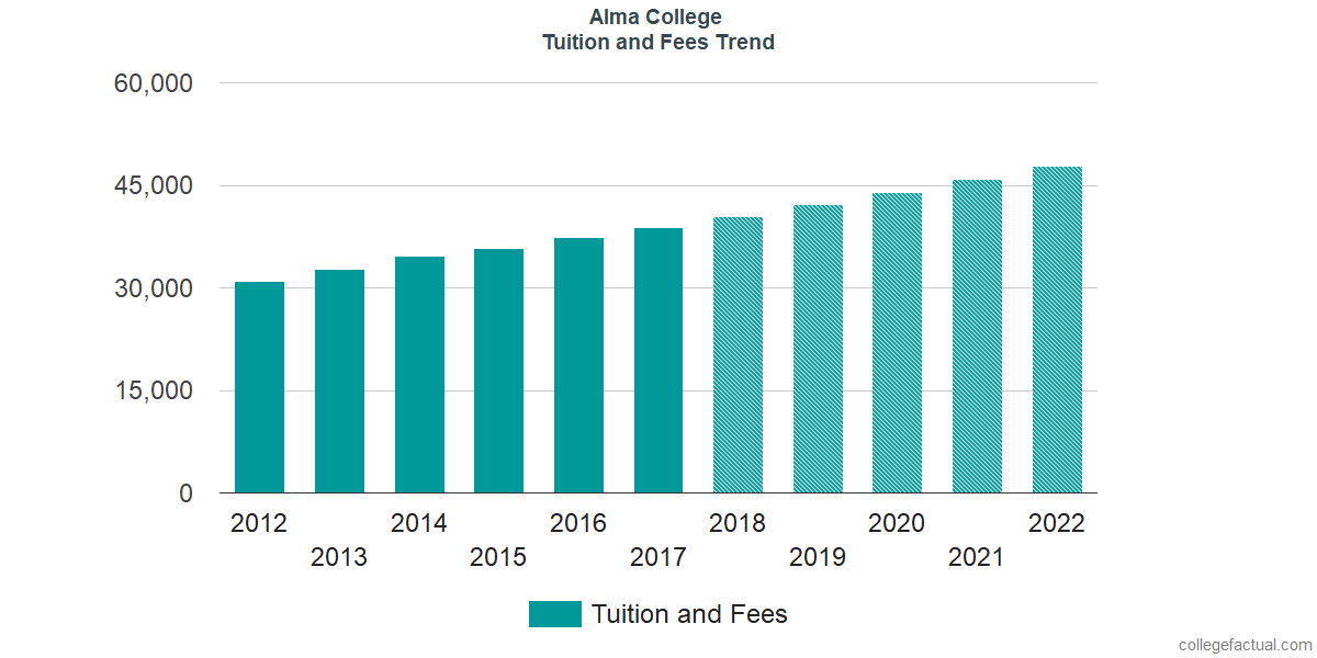 Tuition and Fees Trends at Alma College