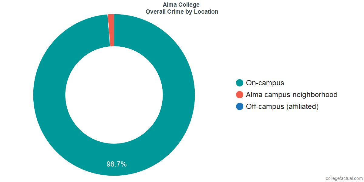 Overall Crime and Safety Incidents at Alma College by Location