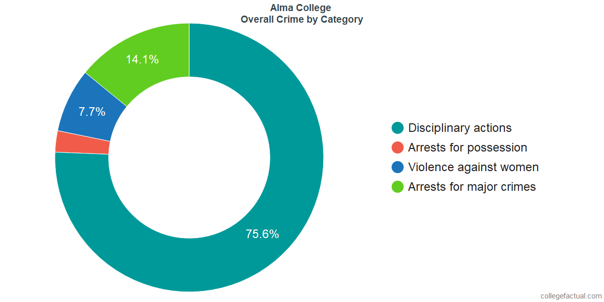 Overall Crime and Safety Incidents at Alma College by Category