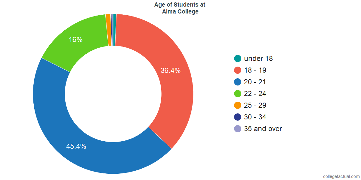 Age of Undergraduates at Alma College