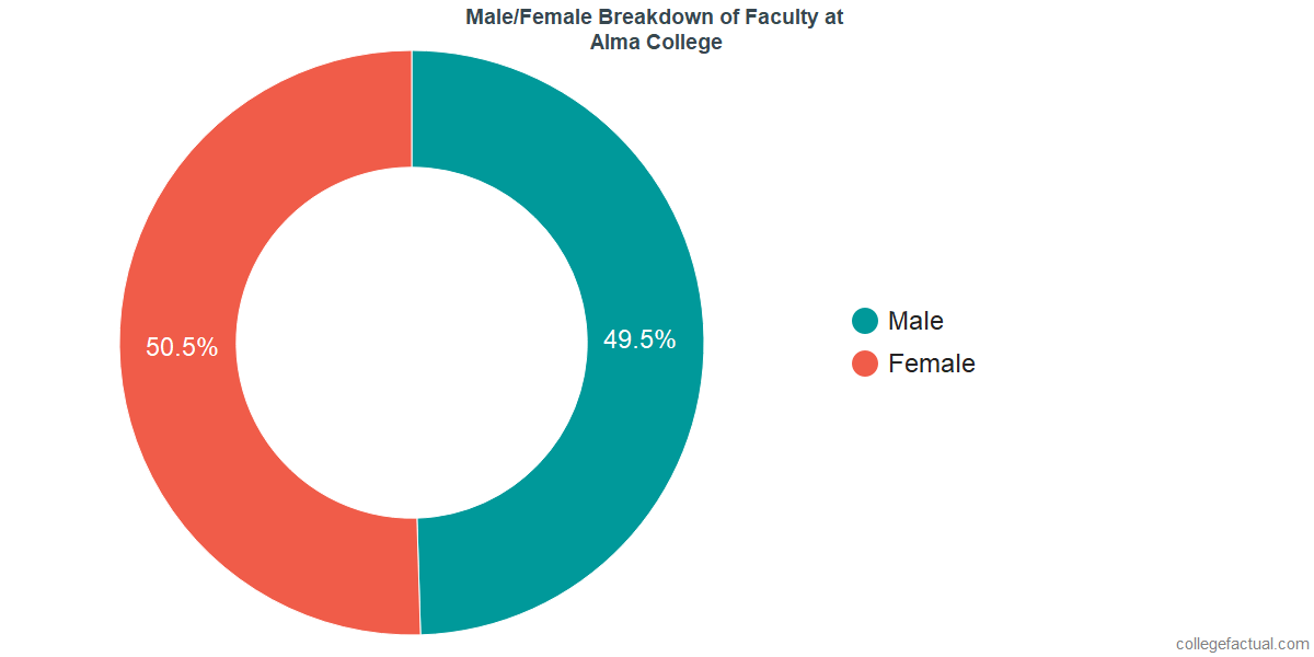 Male/Female Diversity of Faculty at Alma College