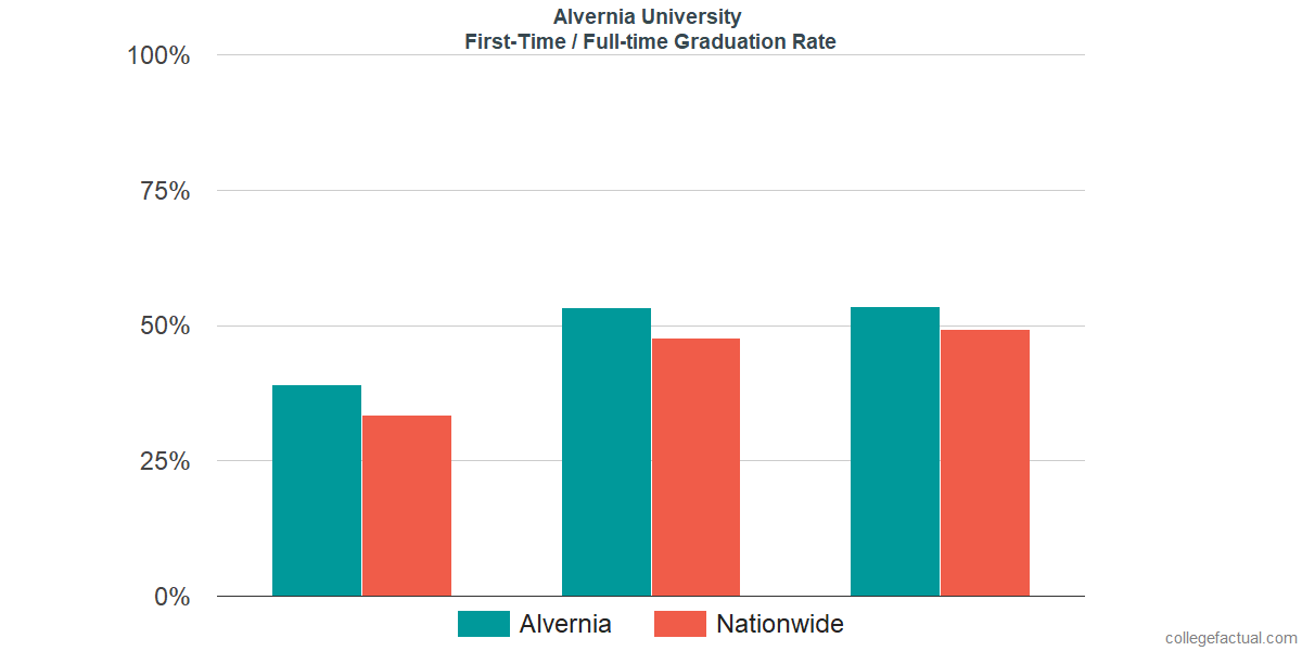Graduation rates for first-time / full-time students at Alvernia University