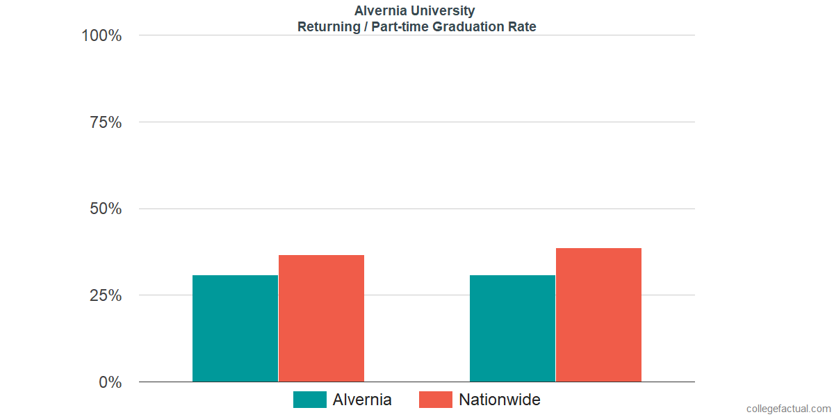 Graduation rates for returning / part-time students at Alvernia University