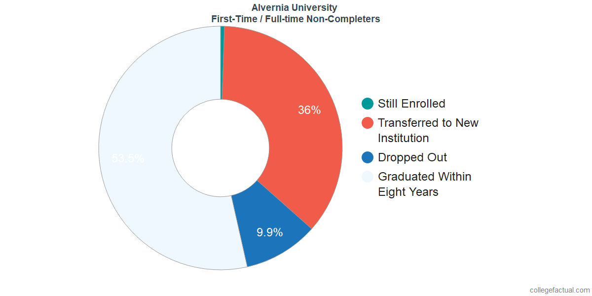 Non-completion rates for first-time / full-time students at Alvernia University