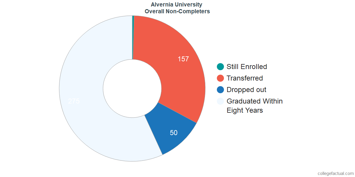 outcomes for students who failed to graduate from Alvernia University