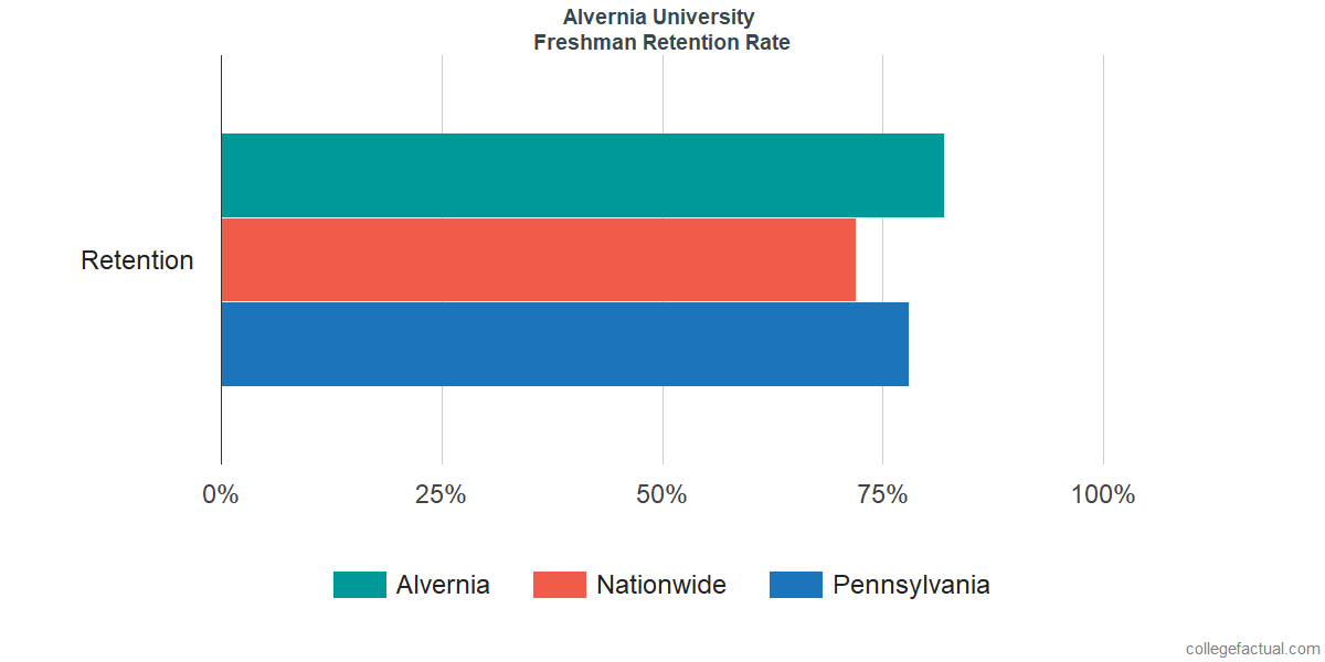 Freshman Retention Rate at Alvernia University