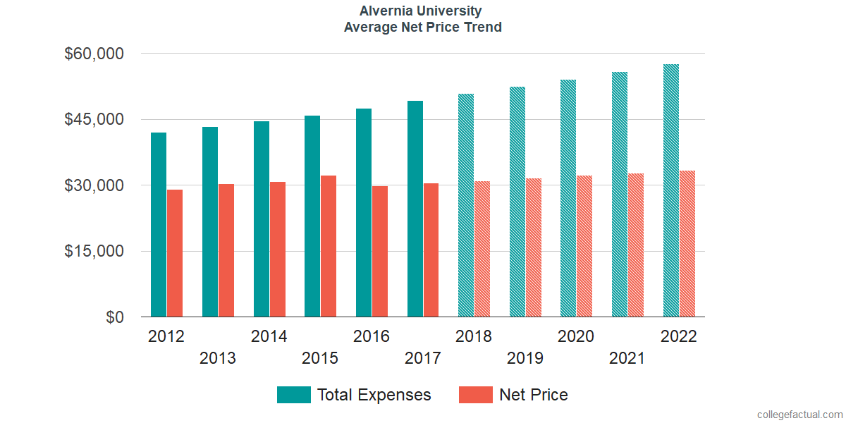 Average Net Price at Alvernia University