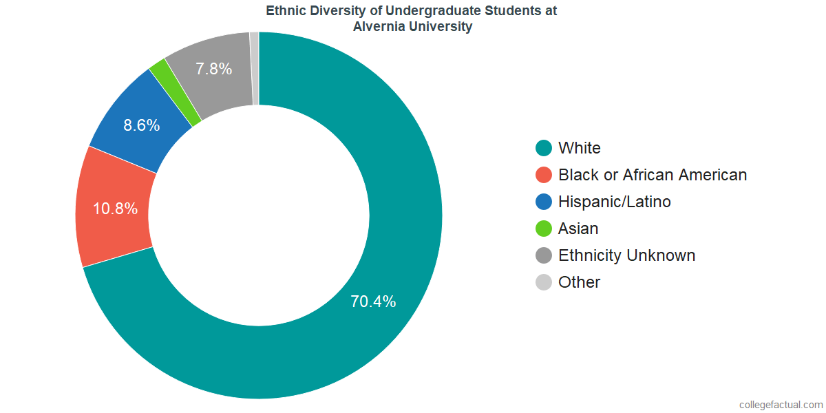 Ethnic Diversity of Undergraduates at Alvernia University