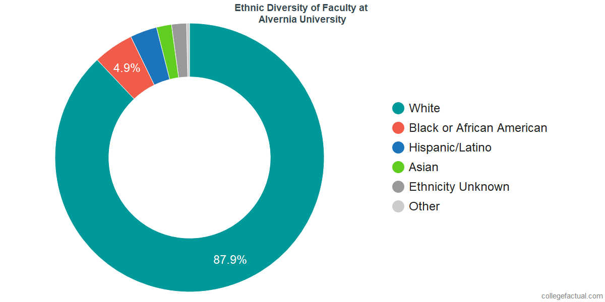Ethnic Diversity of Faculty at Alvernia University