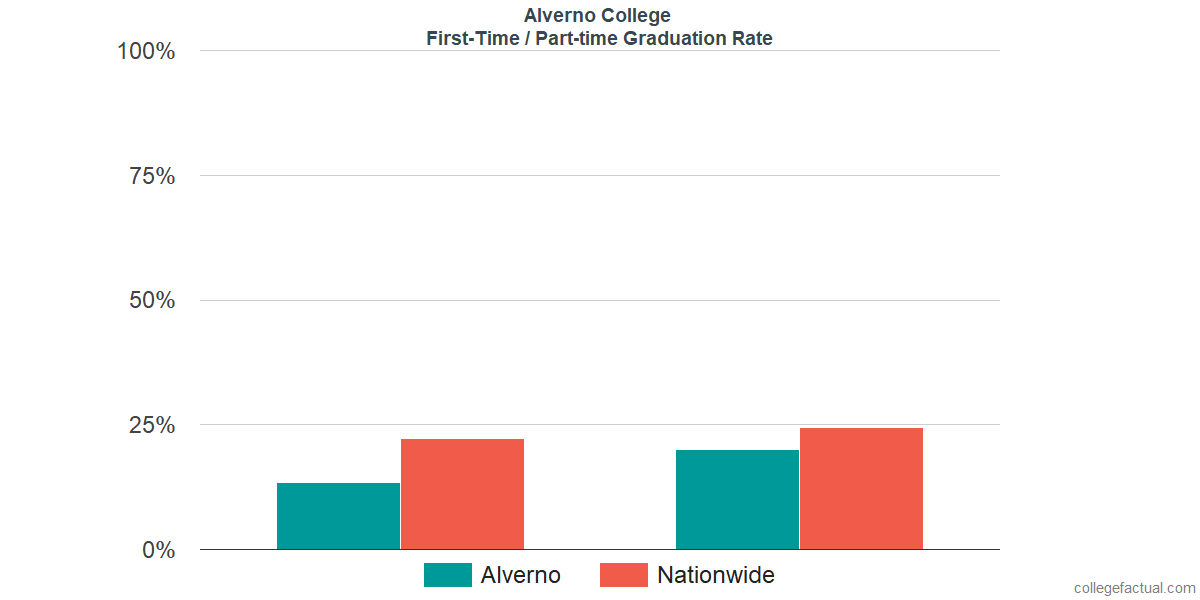 Graduation rates for first-time / part-time students at Alverno College