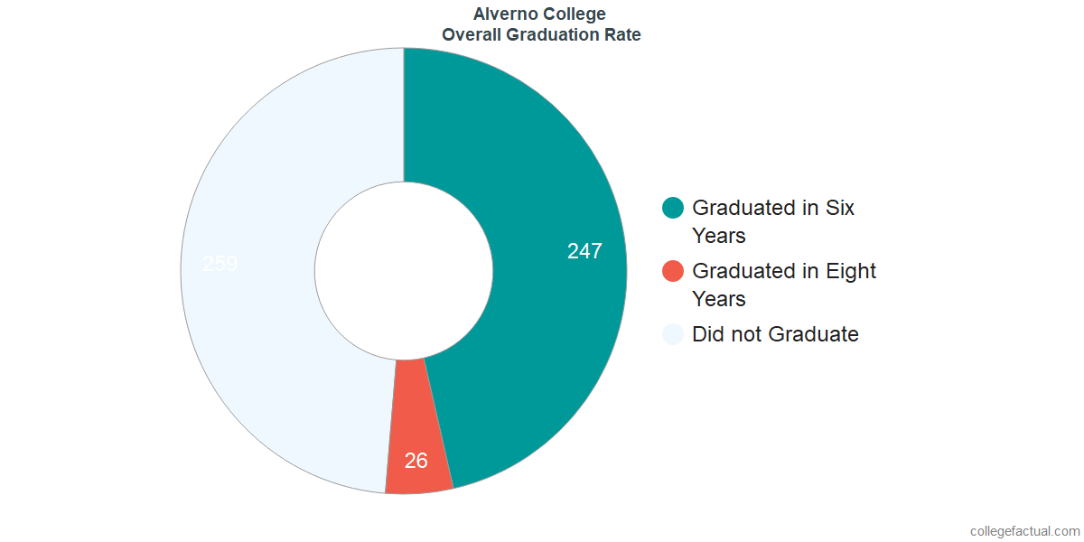 Undergraduate Graduation Rate at Alverno College