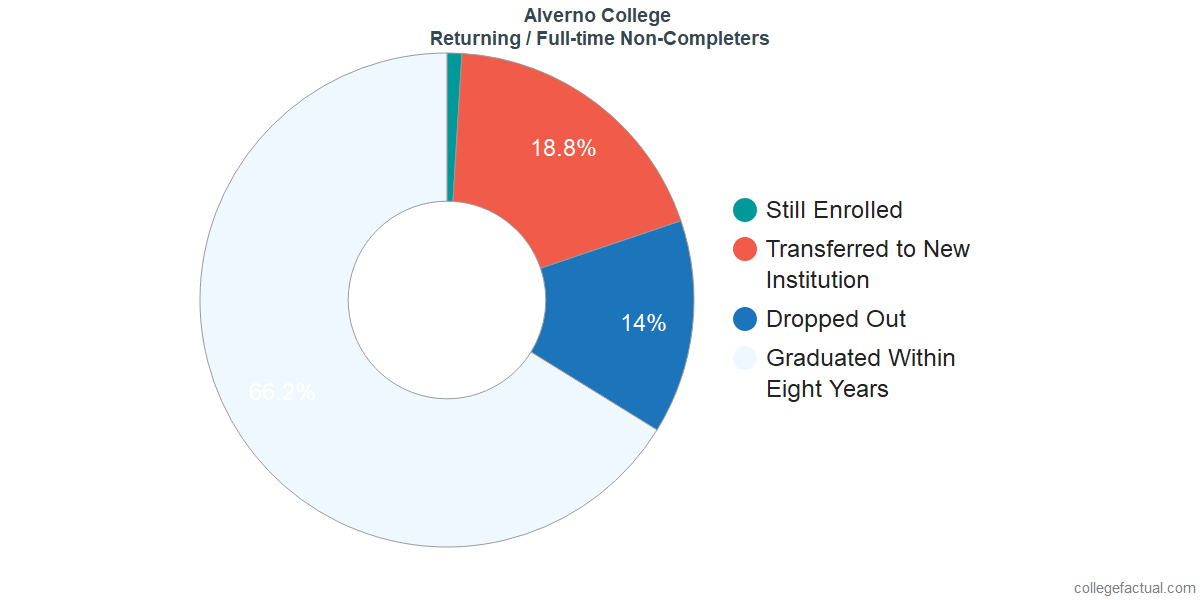 Non-completion rates for returning / full-time students at Alverno College