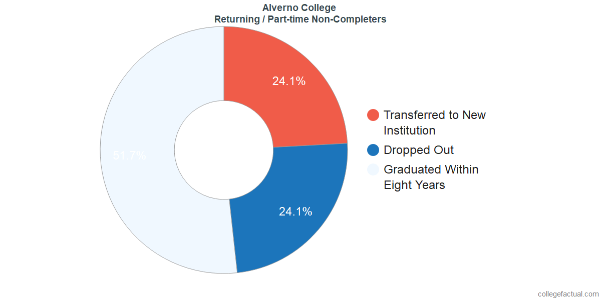 Non-completion rates for returning / part-time students at Alverno College
