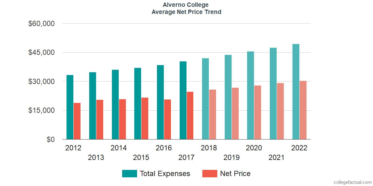 Net Price Trends at Alverno College