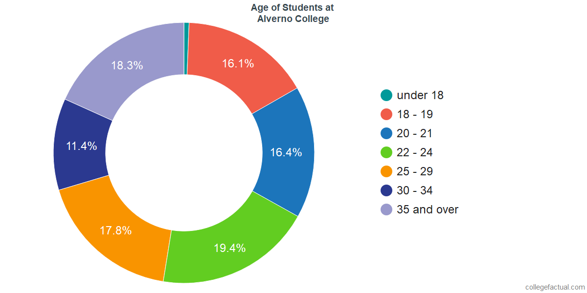Age of Undergraduates at Alverno College