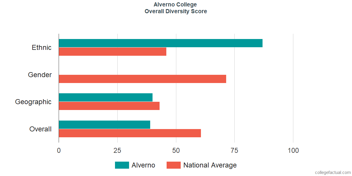 Overall Diversity at Alverno College