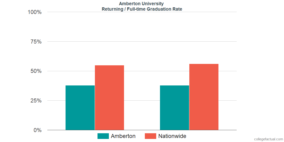 Graduation rates for returning / full-time students at Amberton University