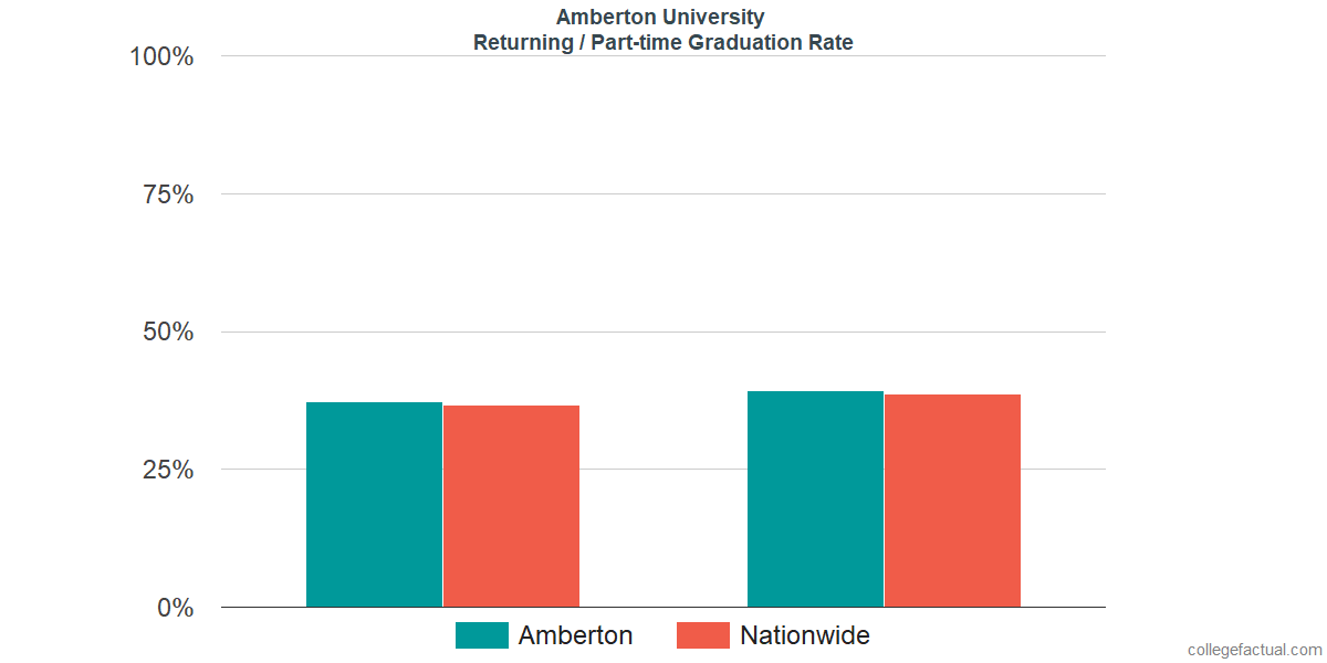 Graduation rates for returning / part-time students at Amberton University