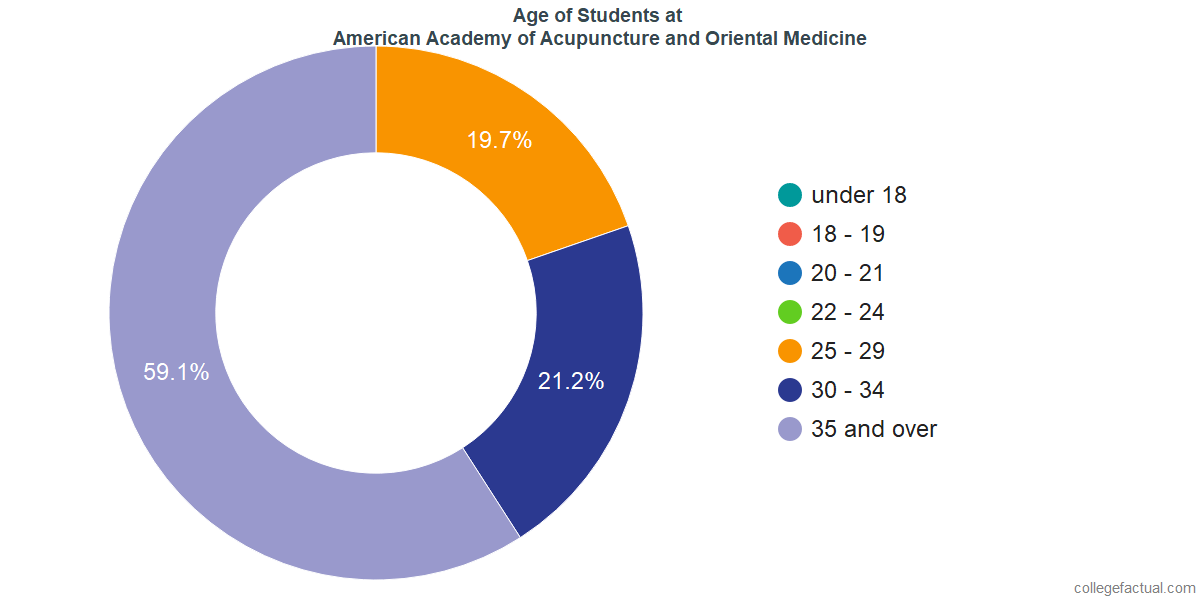 Age of Undergraduates at American Academy of Acupuncture and Oriental Medicine