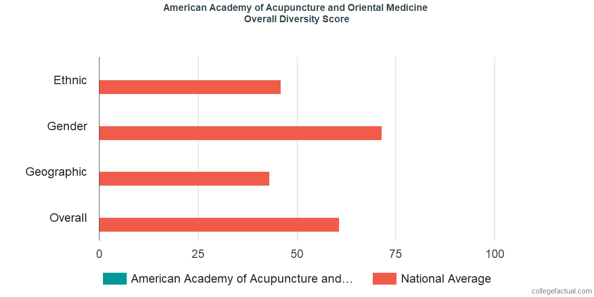 Overall Diversity at American Academy of Acupuncture and Oriental Medicine