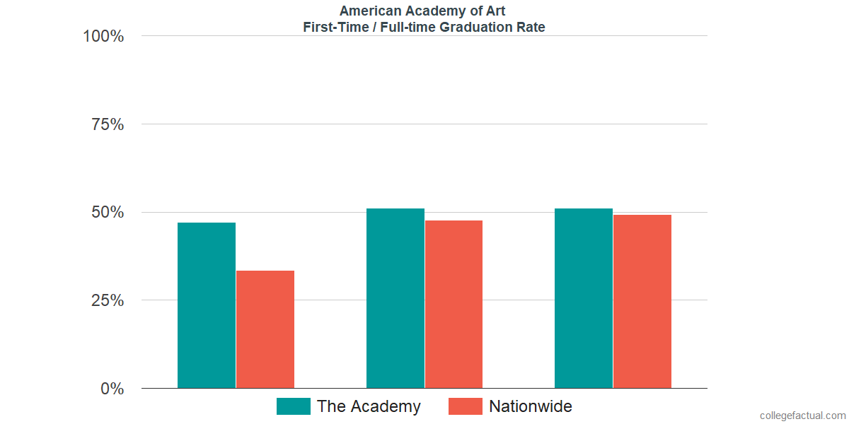 Graduation rates for first-time / full-time students at American Academy of Art