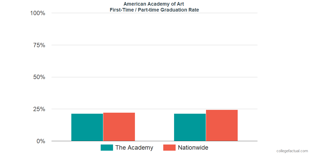 Graduation rates for first-time / part-time students at American Academy of Art