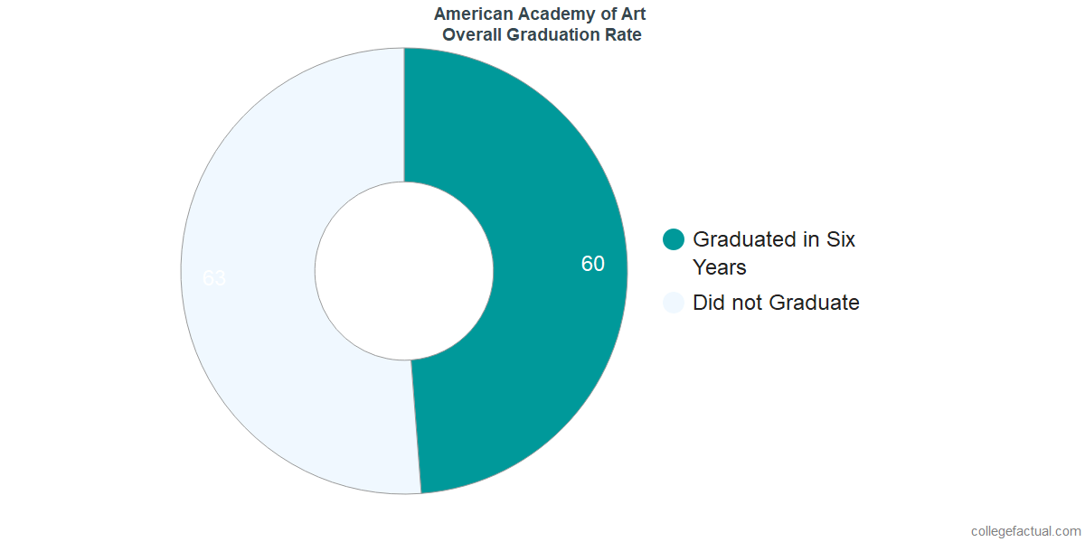 The AcademyUndergraduate Graduation Rate
