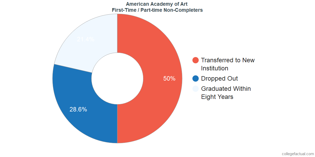 Non-completion rates for first-time / part-time students at American Academy of Art