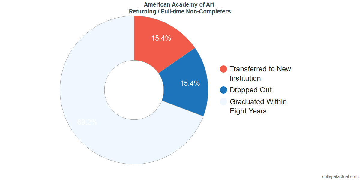 Non-completion rates for returning / full-time students at American Academy of Art