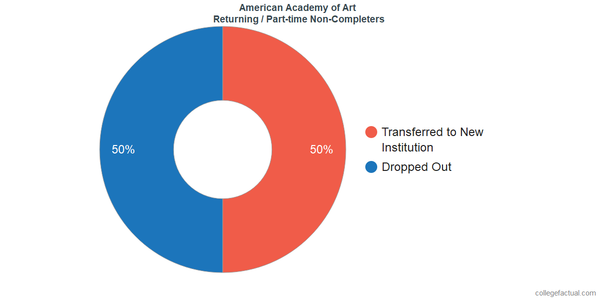 Non-completion rates for returning / part-time students at American Academy of Art