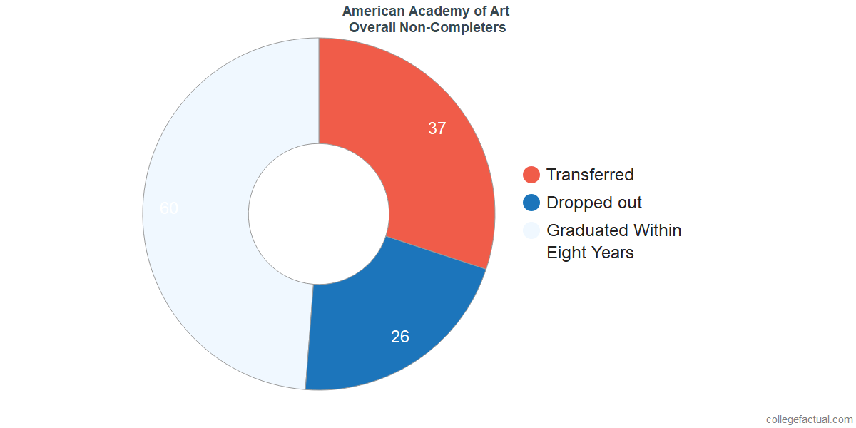 dropouts & other students who failed to graduate from American Academy of Art