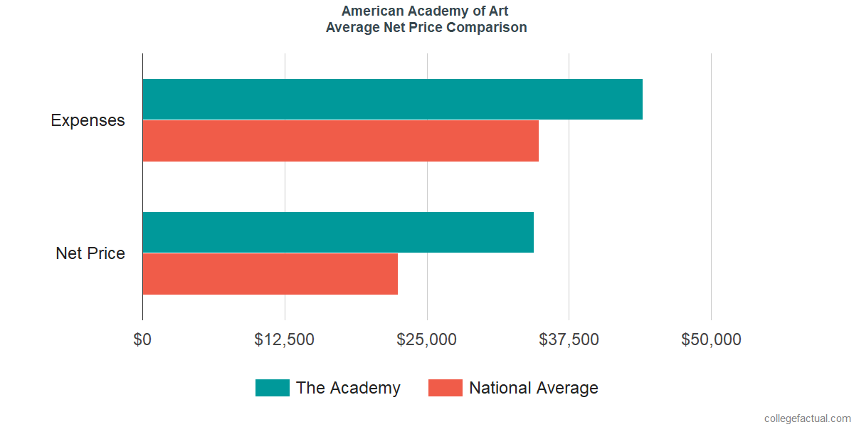 Net Price Comparisons at American Academy of Art