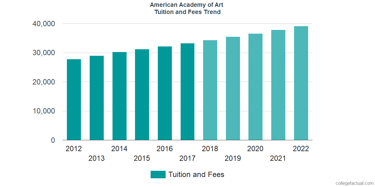 Tuition and Fees Trends at American Academy of Art