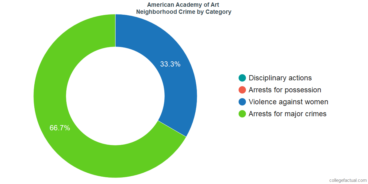 Chicago Neighborhood Crime and Safety Incidents at American Academy of Art by Category