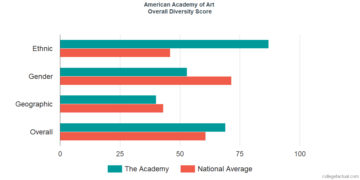 Overall Diversity at American Academy of Art