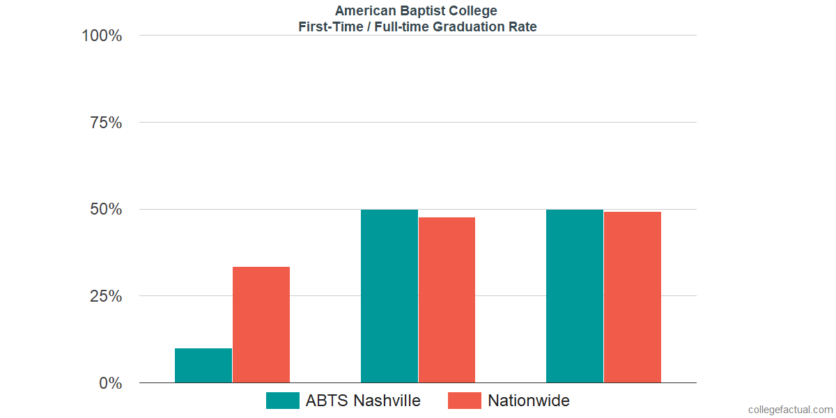 Graduation rates for first-time / full-time students at American Baptist College