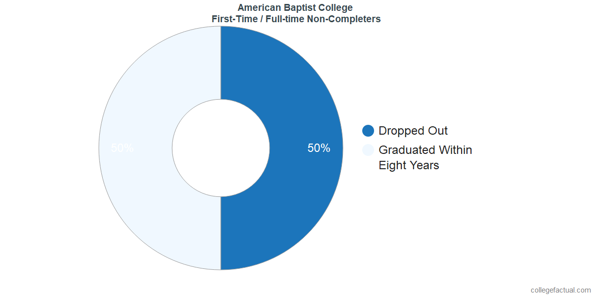 Non-completion rates for first-time / full-time students at American Baptist College